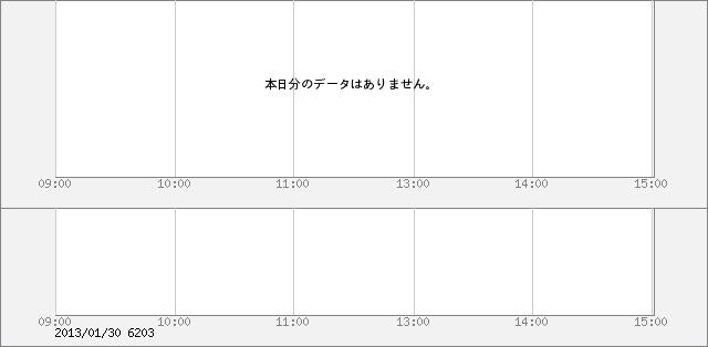 6203 豊和工業 デイトレードチャート 6203 豊和工業 デイトレー